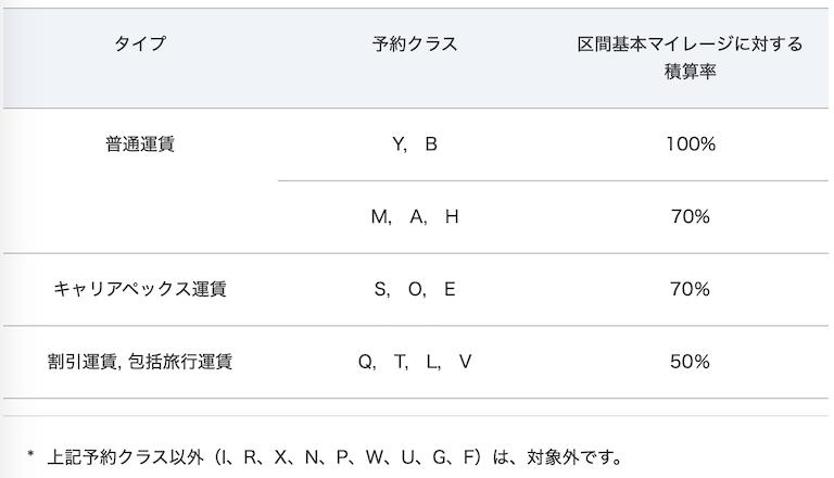 ターキッシュエアラインズ ANAマイル積算率