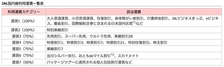 JAL国内線予約クラス(運賃)一覧